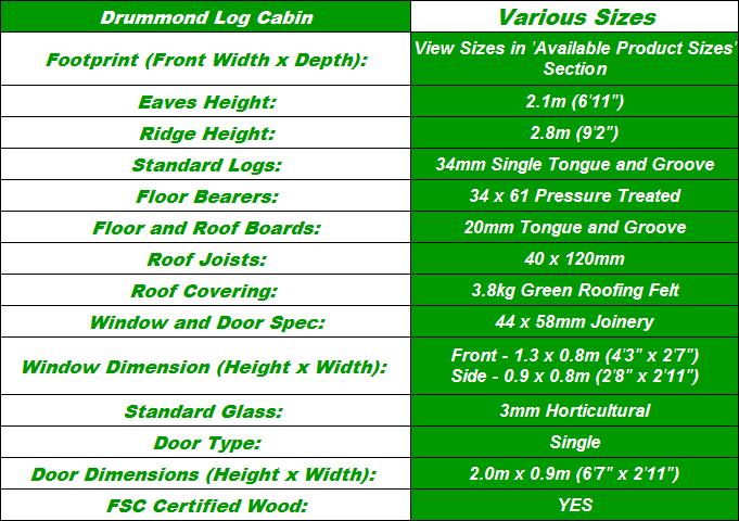 Drummond Log Cabin Spec Table